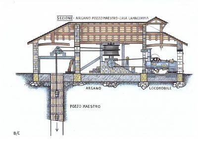 Ricostruzione del Pozzo maestro con uso di Locomobile a Bisano - Disegno di Claudio Baratta