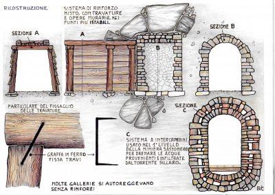 Ricostruzione Sistema di Rinforzo Gallerie