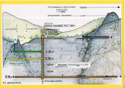 Sezione Miniera di Sassonero - Ridisegnata da Claudio Baratta